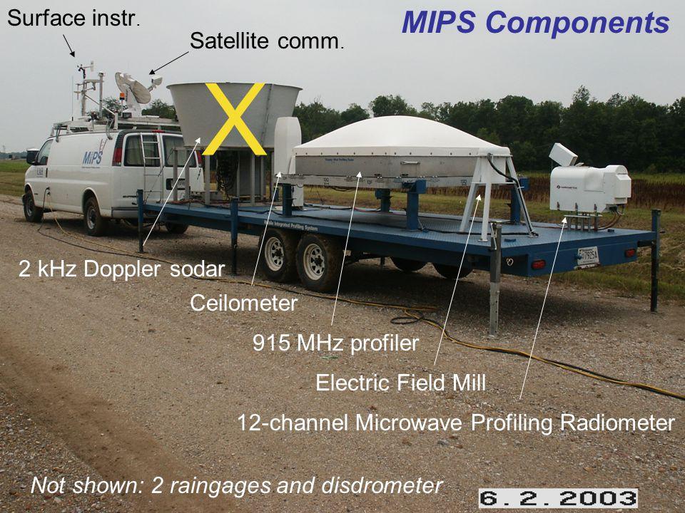915 MHz profiler moments Enhanced spectrum width (turbulence) marks the BL