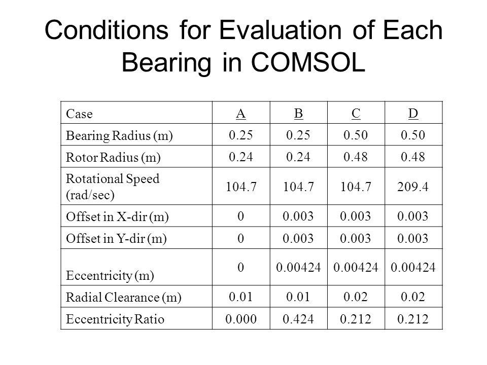 Plain Journal Bearing Results Case ABCD Bearing Radius (m) 0.25 0.50 Rotor Radius (m) 0.24 0.48 Rotational Speed (rad/sec) 104.7 209.4 Max Pressure (kPa) 4.36104.98190.74701.24 Min Pressure (kPa) -5.49-130.96-209.30-795.62 Max Temperature (K) 305.64306.69305.29305.51