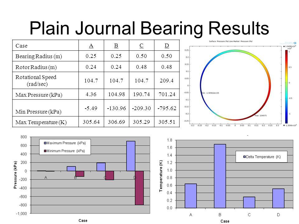 Elliptical Bearing Results Case ABCD Bearing Radius (m) 0.25 0.50 Rotor Radius (m) 0.24 0.48 Rotational Speed (rad/sec) 104.7 209.4 Max Pressure (kPa) 36.73106.13245.791217 Min Pressure (kPa) -56.8-154.5-376-1651 Max Temperature (K) 305.59305.73305.24305.3