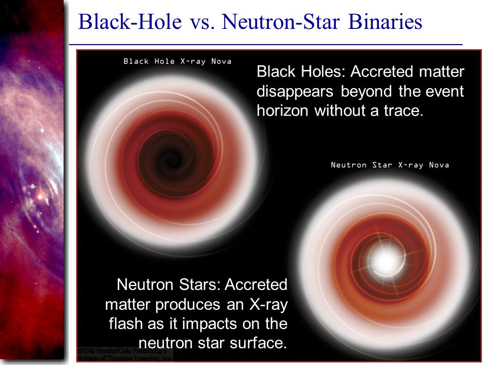 Slide 25 Black-Hole vs. Neutron-Star Binaries Black Holes: Accreted matter disappears beyond the event horizon without a trace. Neutron Stars: Accrete