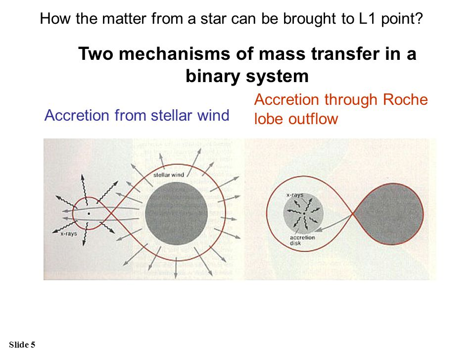 Slide 5 Accretion from stellar wind Accretion through Roche lobe outflow Two mechanisms of mass transfer in a binary system How the matter from a star can be brought to L1 point?