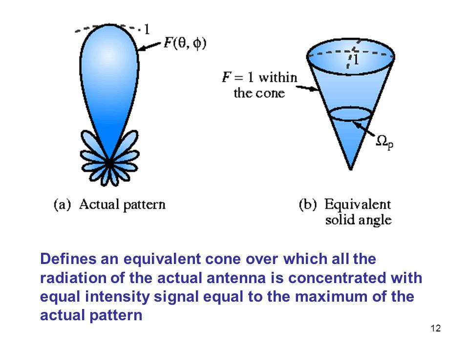 12 Defines an equivalent cone over which all the radiation of the actual antenna is concentrated with equal intensity signal equal to the maximum of t