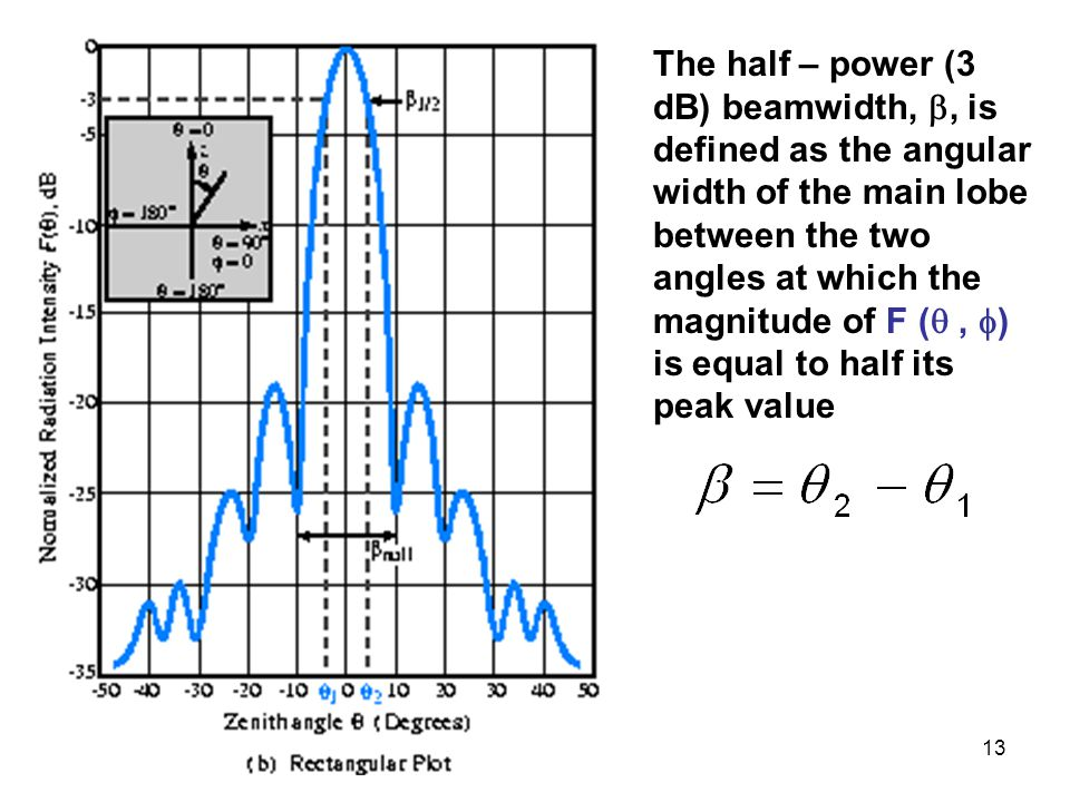 13 The half – power (3 dB) beamwidth, , is defined as the angular width of the main lobe between the two angles at which the magnitude of F ( ,  )