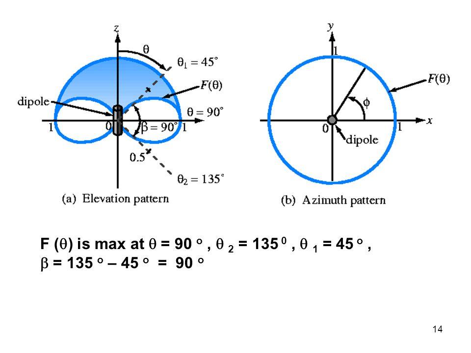 14 F (  ) is max at  = 90 o,  2 = 135 0,  1 = 45 o,  = 135 o – 45 o = 90 o