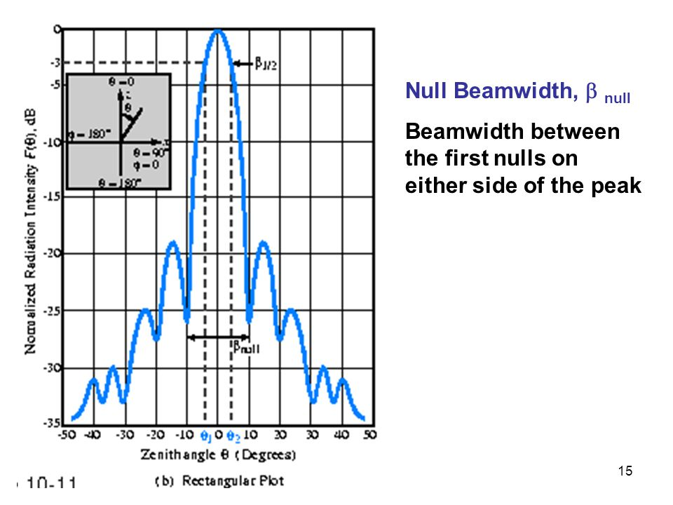 15 Null Beamwidth,  null Beamwidth between the first nulls on either side of the peak