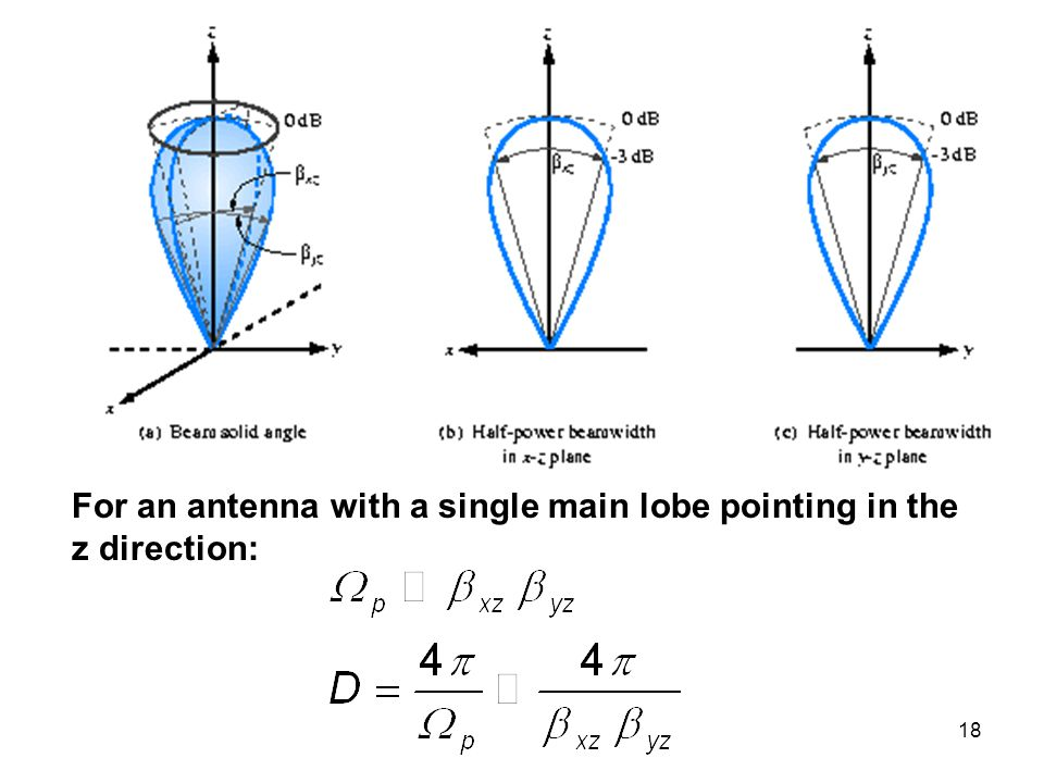 18 For an antenna with a single main lobe pointing in the z direction: