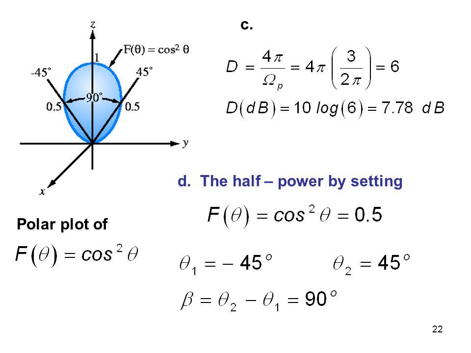 22 Polar plot of c. d. The half – power by setting