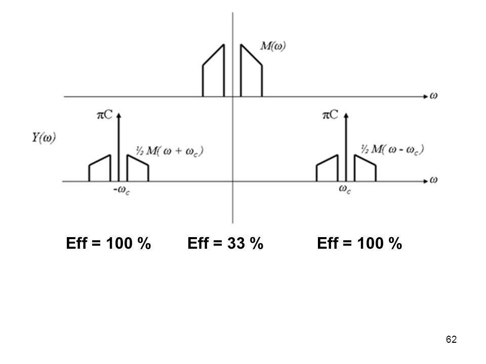 62 Eff = 33 %Eff = 100 %