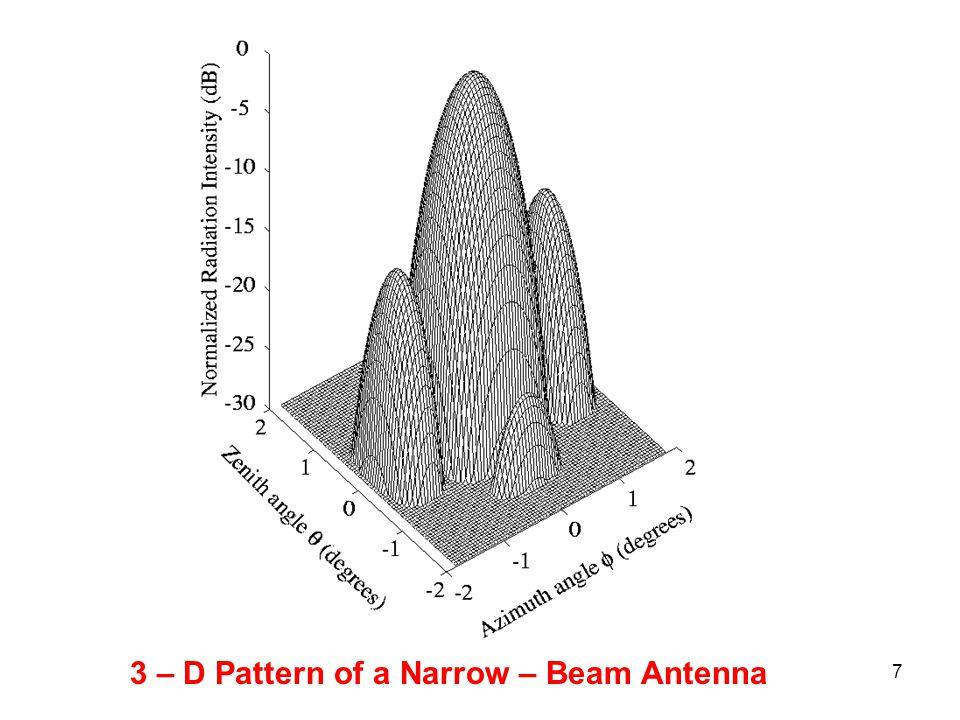 7 3 – D Pattern of a Narrow – Beam Antenna