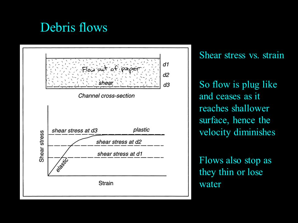 Debris flows Shear stress vs. strain So flow is plug like and ceases as it reaches shallower surface, hence the velocity diminishes Flows also stop as