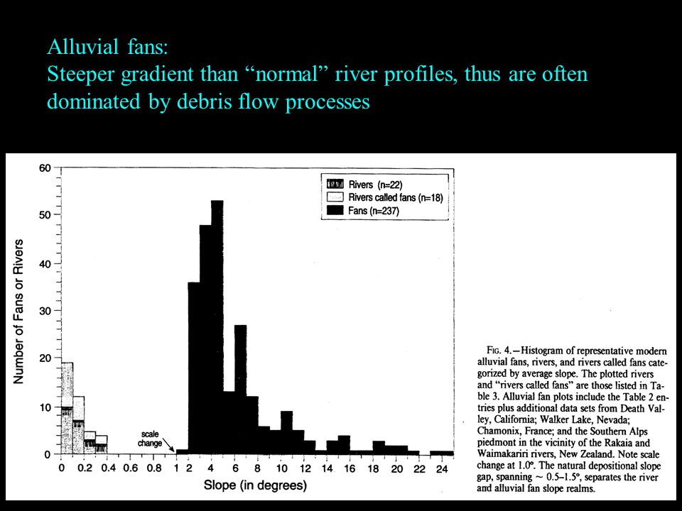 Alluvial fans: Steeper gradient than normal river profiles, thus are often dominated by debris flow processes
