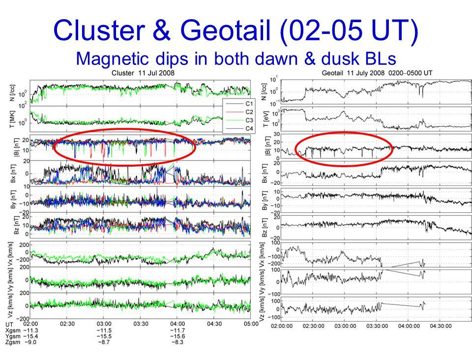 Cluster & Geotail (02-05 UT) Magnetic dips in both dawn & dusk BLs