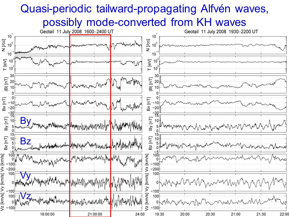 Quasi-periodic tailward-propagating Alfvén waves, possibly mode-converted from KH waves By Bz Vy Vz