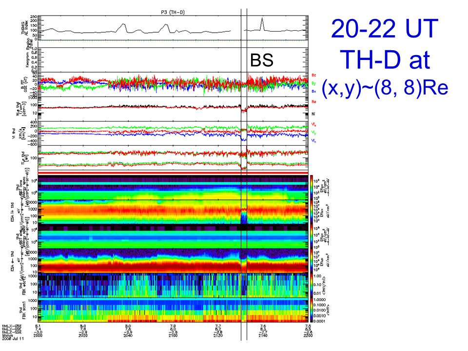 20-22 UT TH-D at (x,y)~(8, 8)Re BS