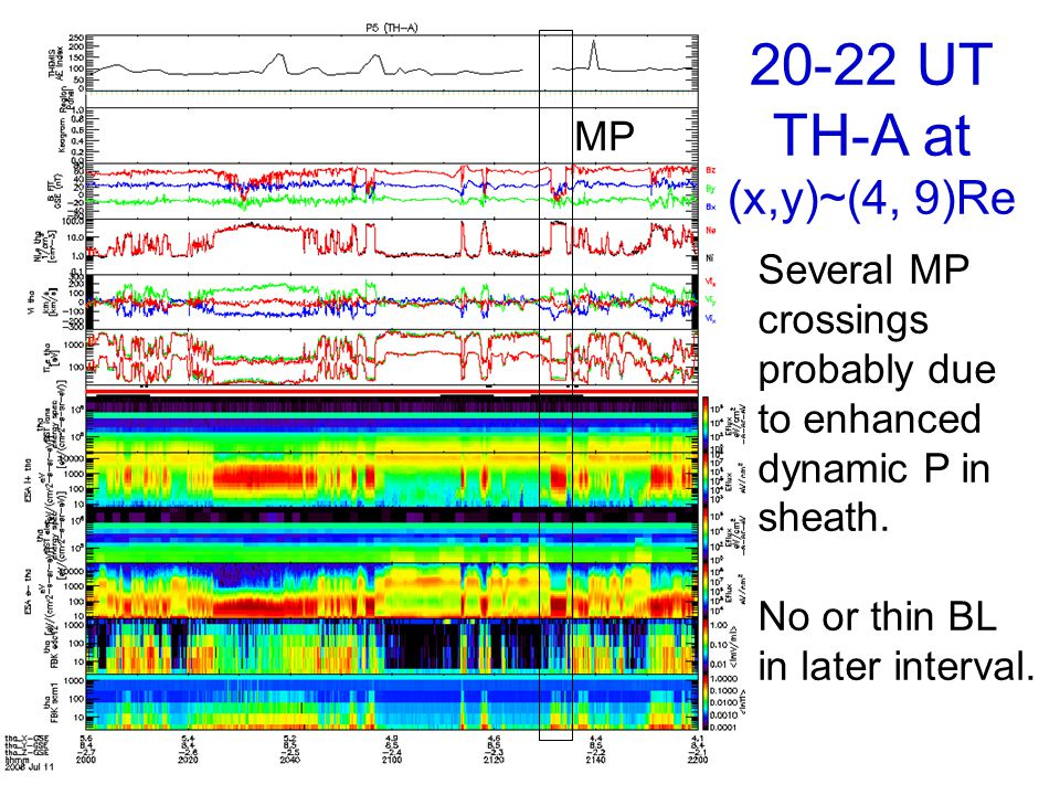 MP 20-22 UT TH-A at (x,y)~(4, 9)Re Several MP crossings probably due to enhanced dynamic P in sheath.