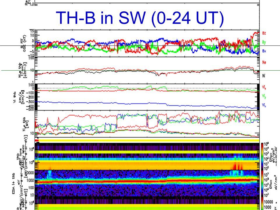 TH-B in SW (0-24 UT)