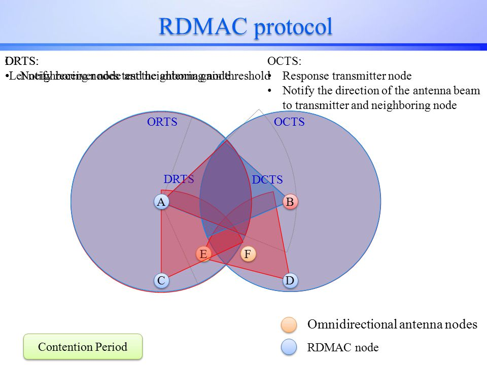 RDMAC protocol E E D D C C Omnidirectional antenna nodes RDMAC node F F B B ORTS: Notify receiver node and neighboring node DRTS: Let neighboring nodes test the antenna gain threshold OCTS: Response transmitter node Notify the direction of the antenna beam to transmitter and neighboring node DRTS DCTS ORTSOCTS A A Contention Period