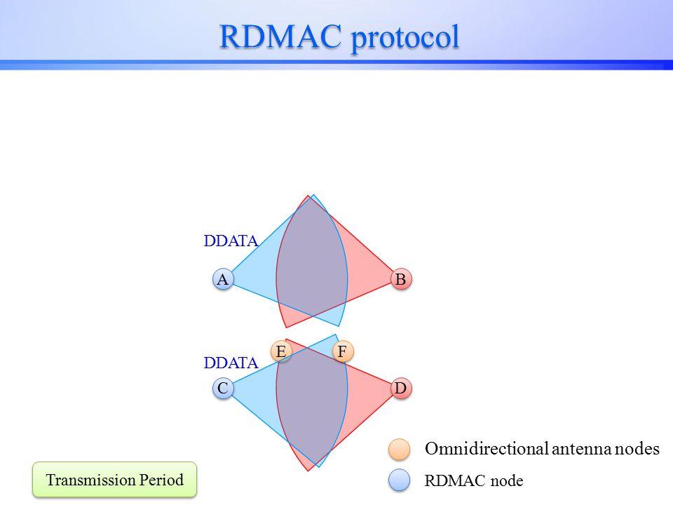 RDMAC protocol E E D D C C Omnidirectional antenna nodes RDMAC node F F B B A A Transmission Period DDATA