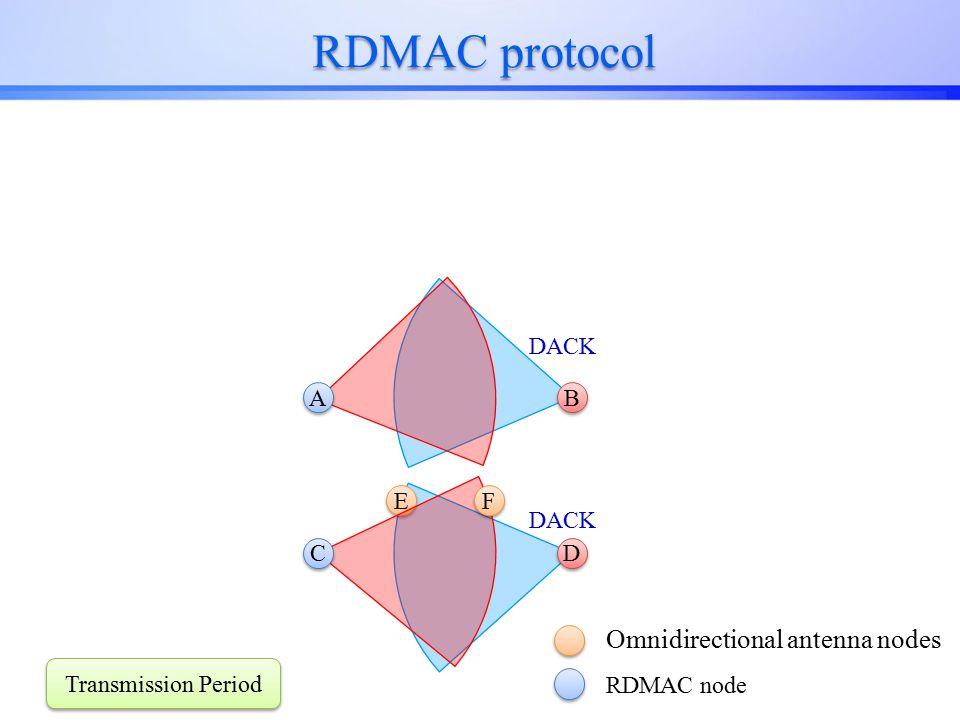 RDMAC protocol E E D D C C Omnidirectional antenna nodes RDMAC node F F B B A A Transmission Period DACK