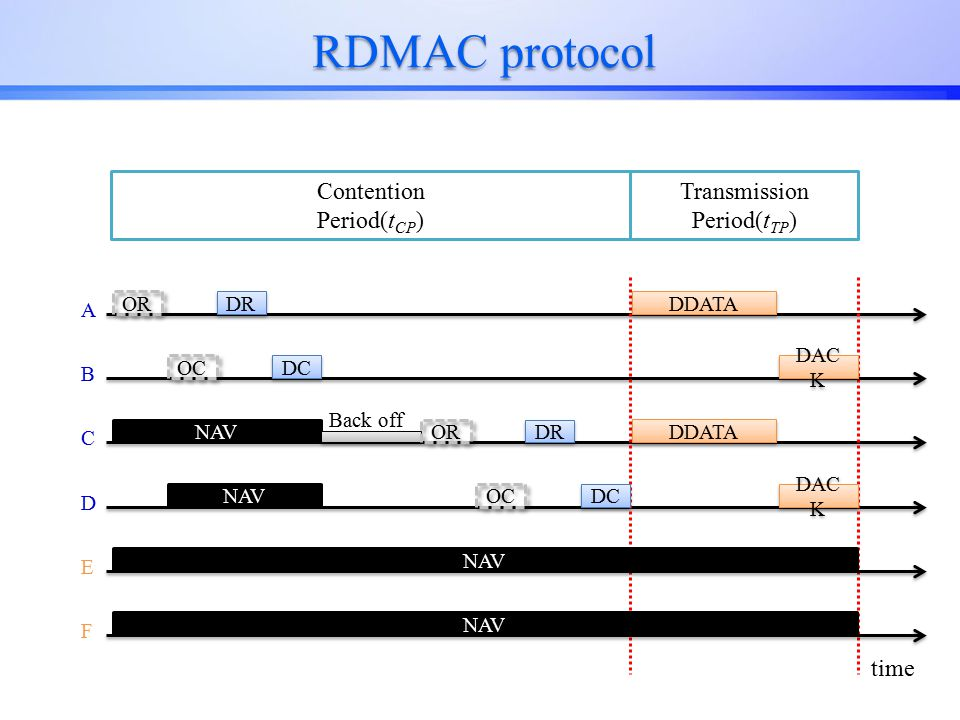 RDMAC protocol A Contention Period(t CP ) Transmission Period(t TP ) B C D E F OR OC NAV DR DC NAV OR OC DR DC Back off DDATA DAC K time
