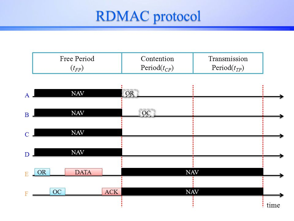 RDMAC protocol A Contention Period(t CP ) Transmission Period(t TP ) B C D E F Free Period (t FP ) NAV OR OC DATA ACK NAV OR OC time