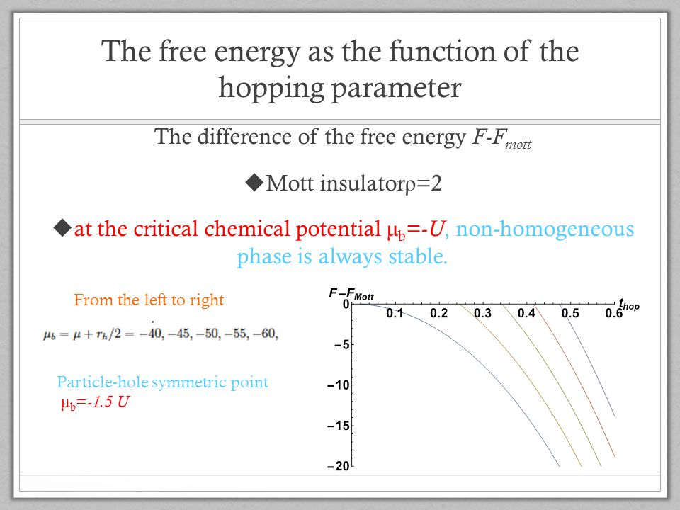 The free energy as the function of the hopping parameter The difference of the free energy F-F mott  Mott insulator ρ =2  at the critical chemical potential μ b = -U, non-homogeneous phase is always stable.