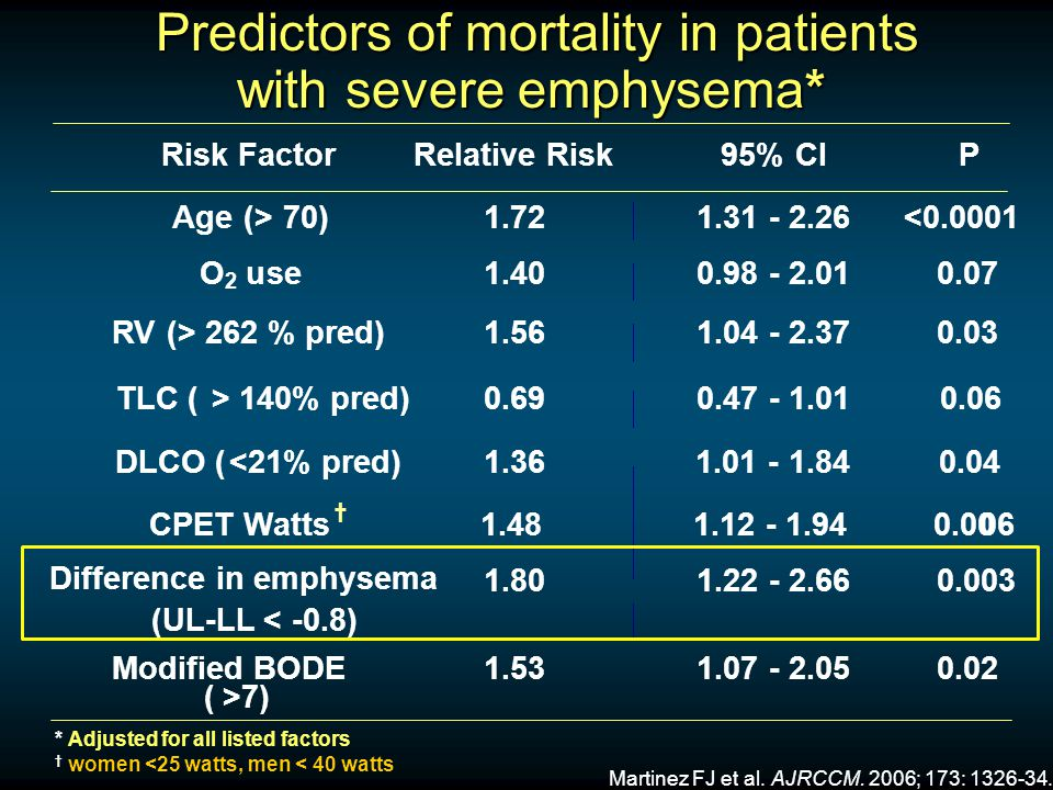 Predictors of mortality in patients with severe emphysema* Predictors of mortality in patients with severe emphysema* * Adjusted for all listed factor