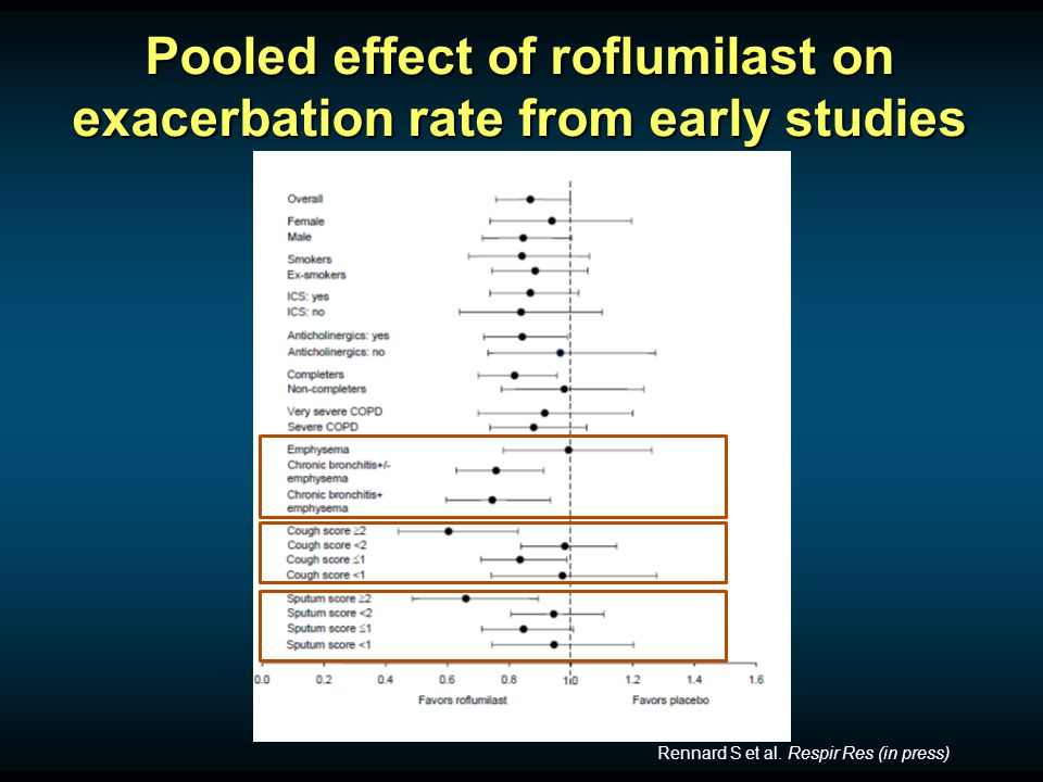 Pooled effect of roflumilast on exacerbation rate from early studies Rennard S et al.