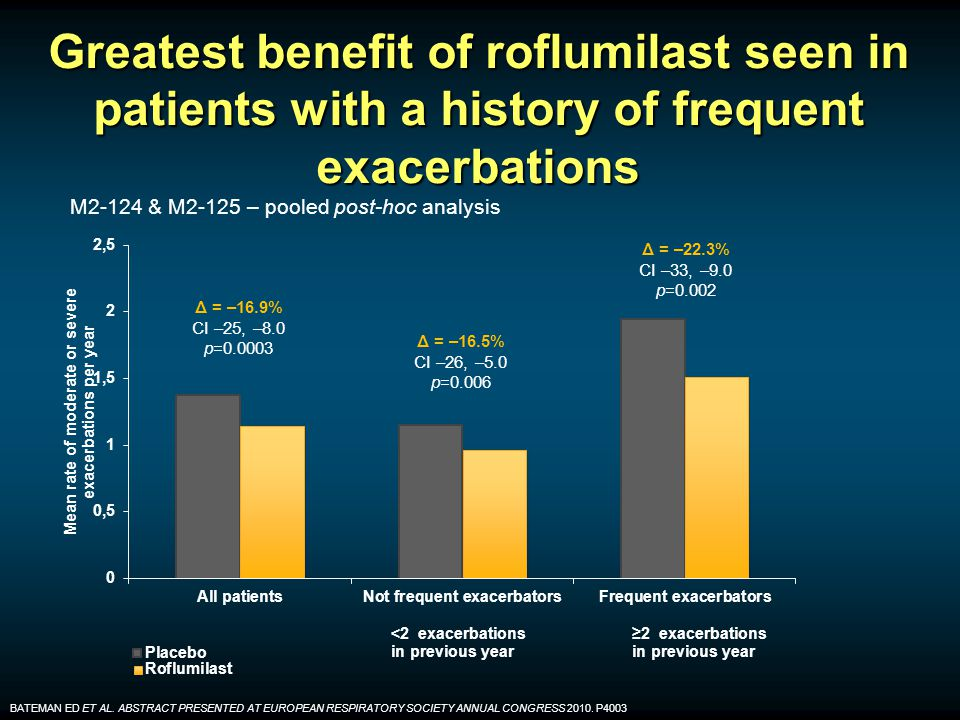 Greatest benefit of roflumilast seen in patients with a history of frequent exacerbations ≥2 exacerbations in previous year <2 exacerbations in previous year M2-124 & M2-125 – pooled post-hoc analysis BATEMAN ED ET AL.