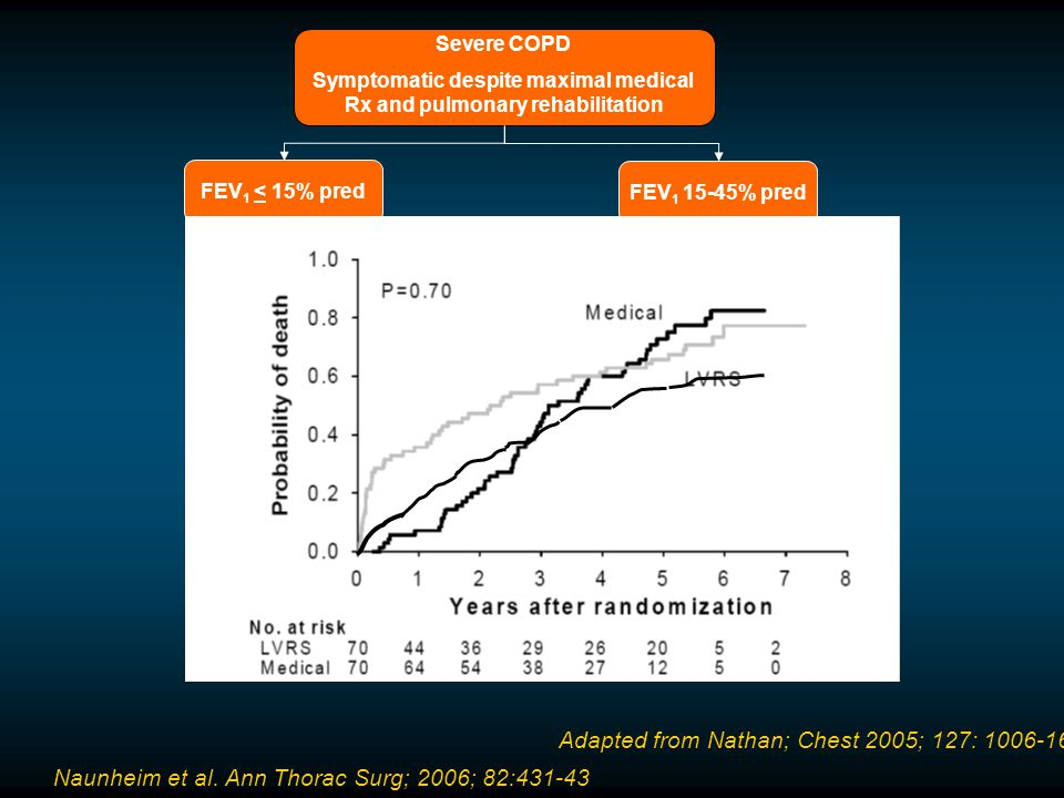 FEV 1 < 20% pred & D L CO < 20% pred or Homogeneous emphysema Severe COPD Symptomatic despite maximal medical Rx and pulmonary rehabilitation FEV 1 <