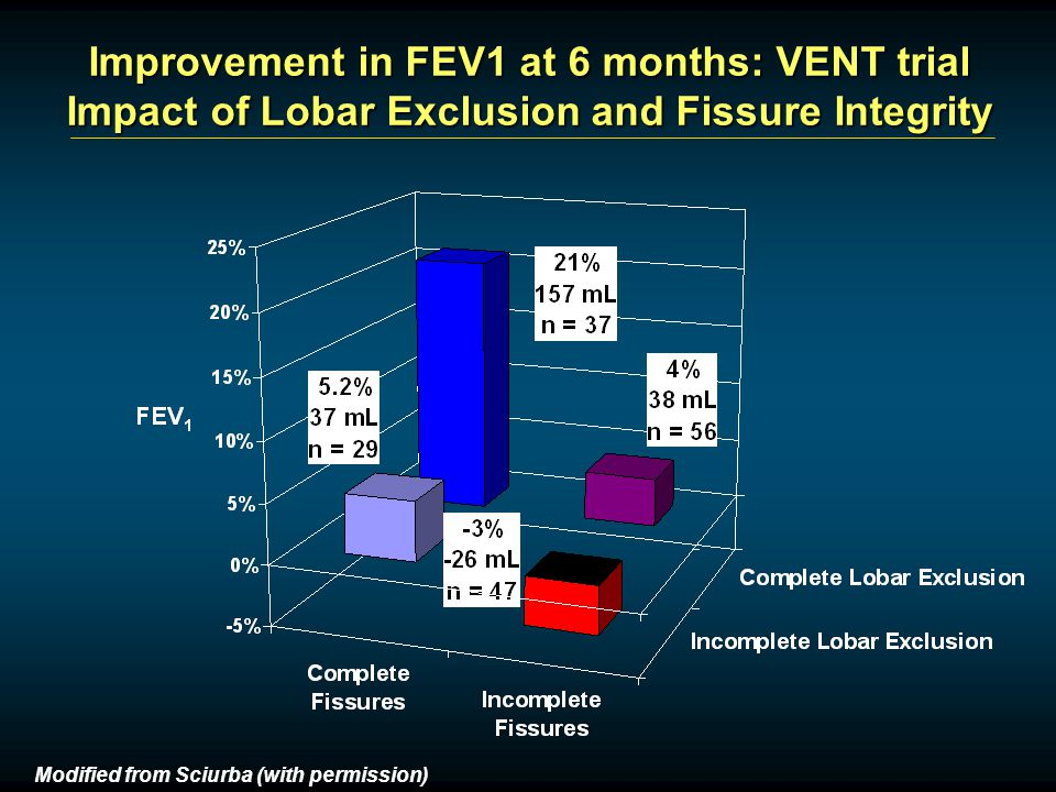 Improvement in FEV1 at 6 months: VENT trial Impact of Lobar Exclusion and Fissure Integrity Modified from Sciurba (with permission)