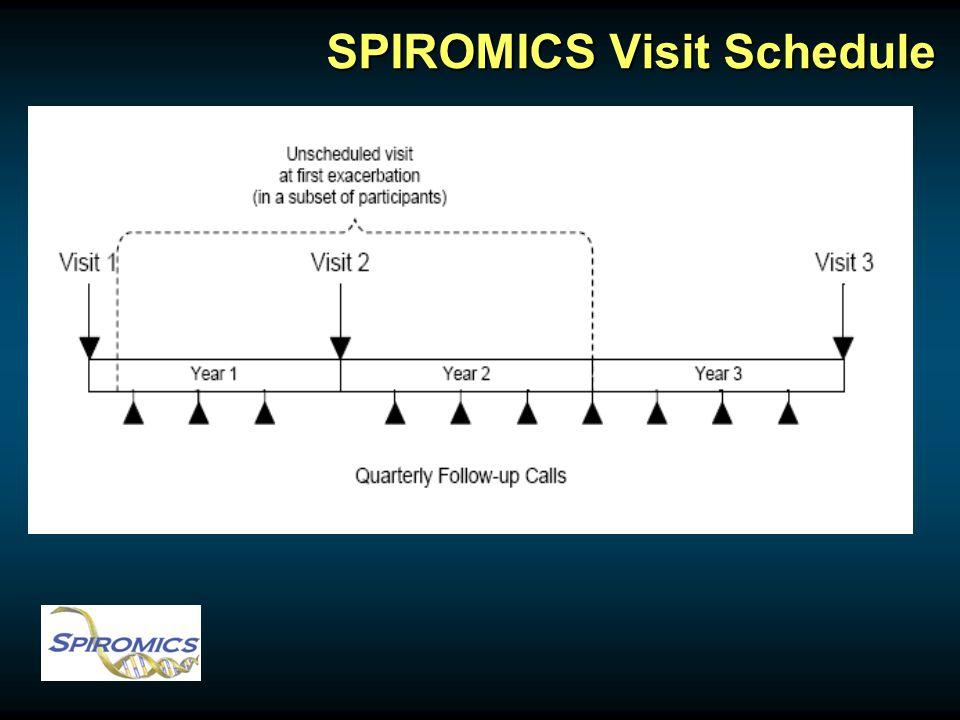 SPIROMICS Visit Schedule