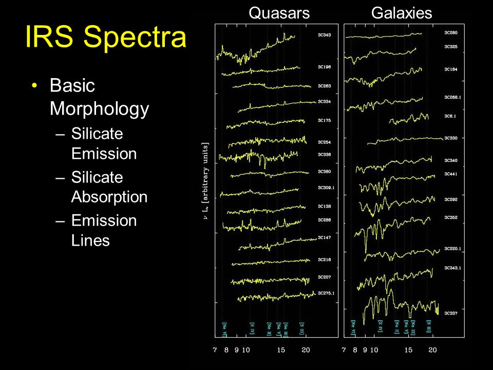 IRS Spectra QuasarsGalaxies Basic Morphology –Silicate Emission –Silicate Absorption –Emission Lines