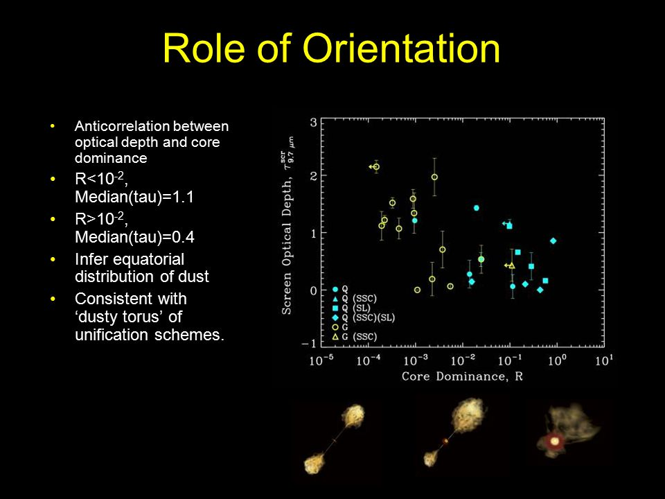 Role of Orientation Anticorrelation between optical depth and core dominance R<10 -2, Median(tau)=1.1 R>10 -2, Median(tau)=0.4 Infer equatorial distribution of dust Consistent with 'dusty torus' of unification schemes.