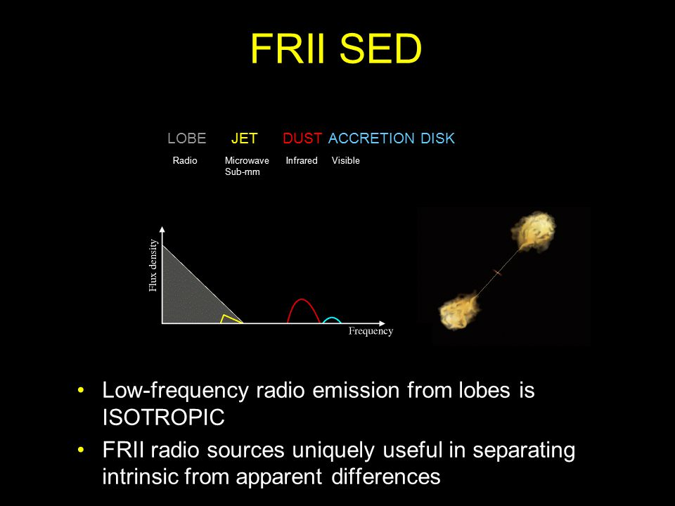 FRII SED LOBEJETDUSTACCRETION DISK RadioMicrowave Sub-mm InfraredVisible Low-frequency radio emission from lobes is ISOTROPIC FRII radio sources uniquely useful in separating intrinsic from apparent differences