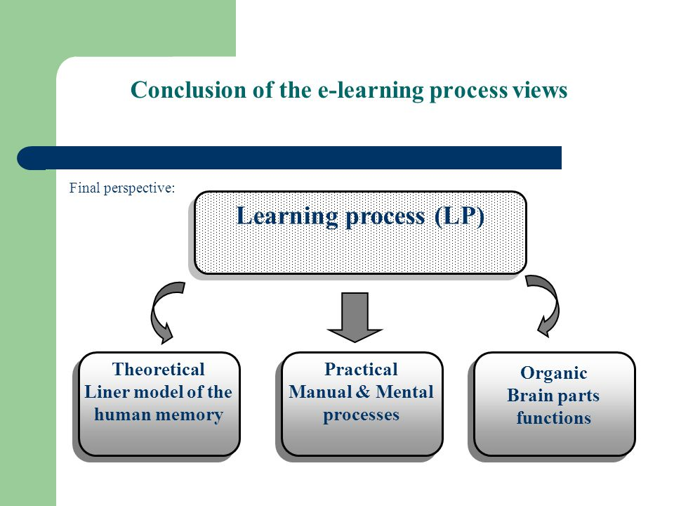 Conclusion of the e-learning process views Final perspective: Learning process (LP) Organic Brain parts functions Organic Brain parts functions Practical Manual & Mental processes Practical Manual & Mental processes Theoretical Liner model of the human memory Theoretical Liner model of the human memory