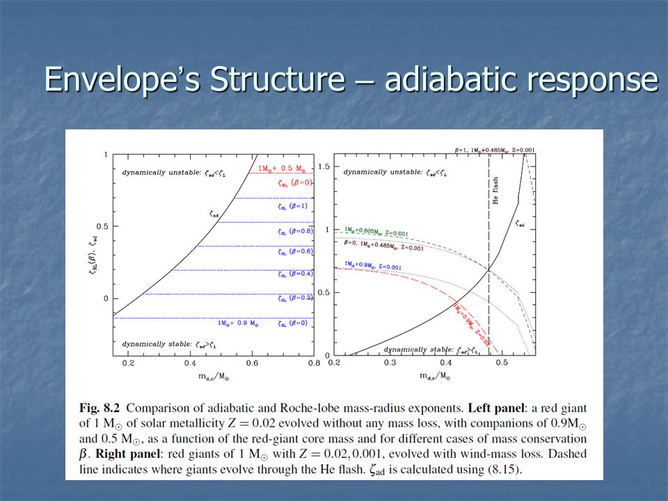 Envelope ' s Structure – adiabatic response