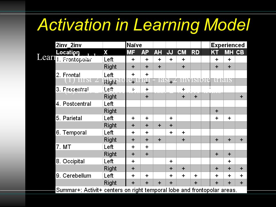 Activation in Learning Model Learning Models (1) first 2 invisible trial - last 2 invisible trials (2) first 2 visible trials - last 2 visible trials