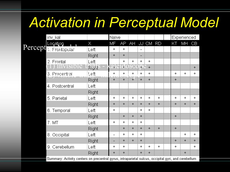 Activation in Perceptual Model Perceptual Model (1) invisible trials - kaleidoscope (2) visible trials - kaleidoscope