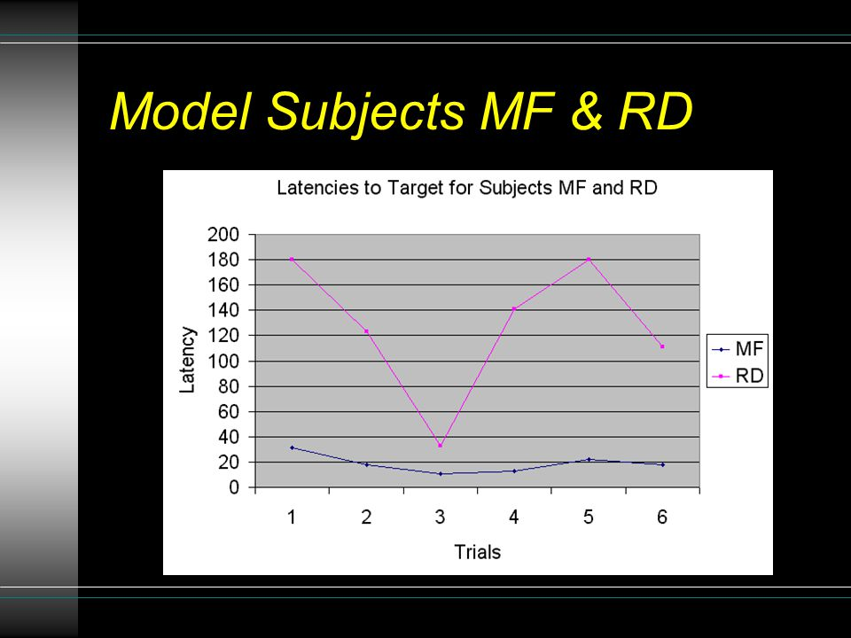 Model Subjects MF & RD