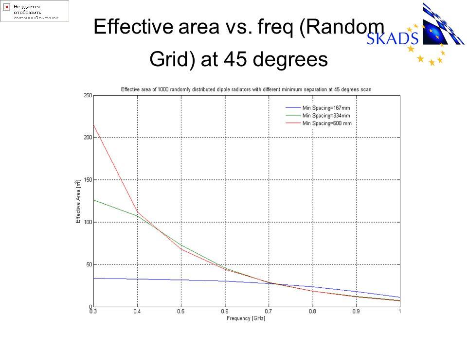 Effective area vs. freq (Random Grid) at 45 degrees