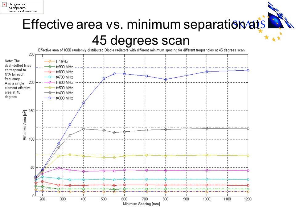 Effective area vs. minimum separation at 45 degrees scan