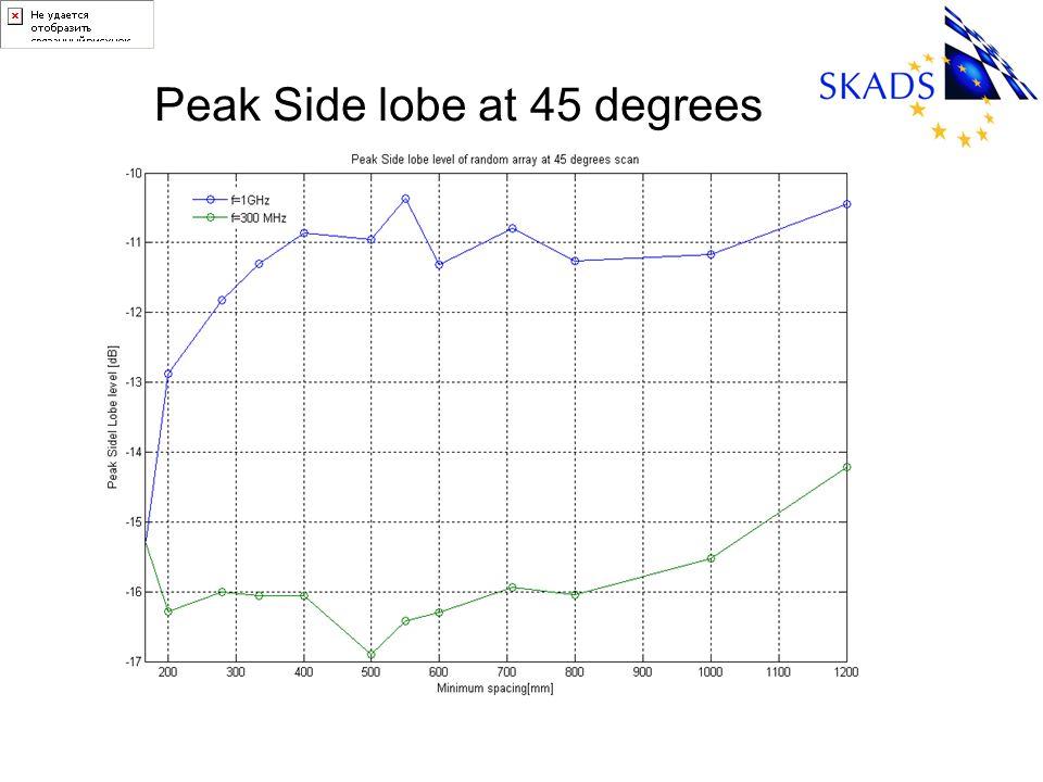 Peak Side lobe at 45 degrees