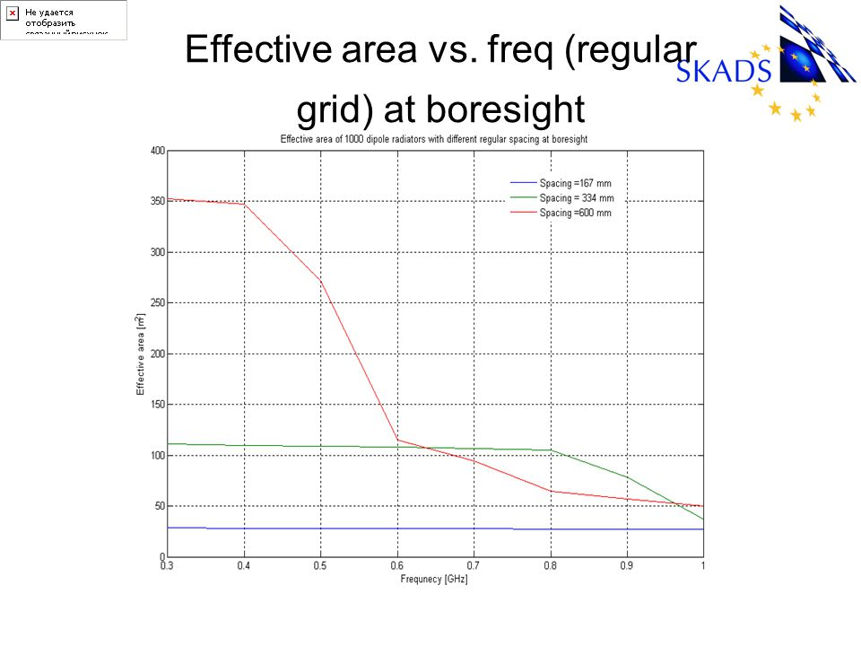 Effective area vs. freq (regular grid) at boresight