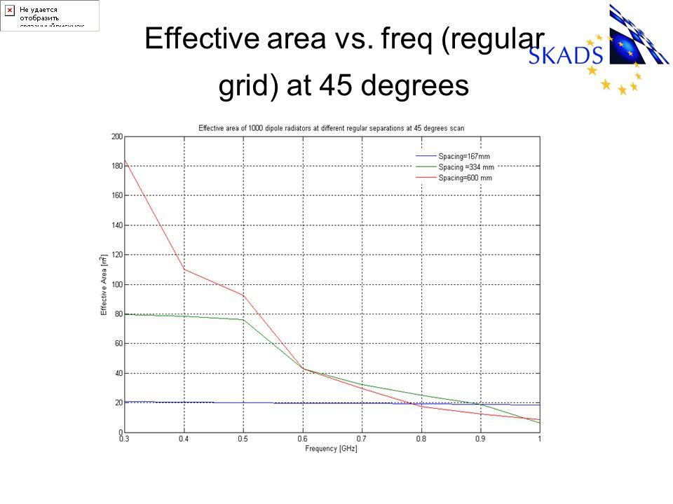 Effective area vs. freq (regular grid) at 45 degrees