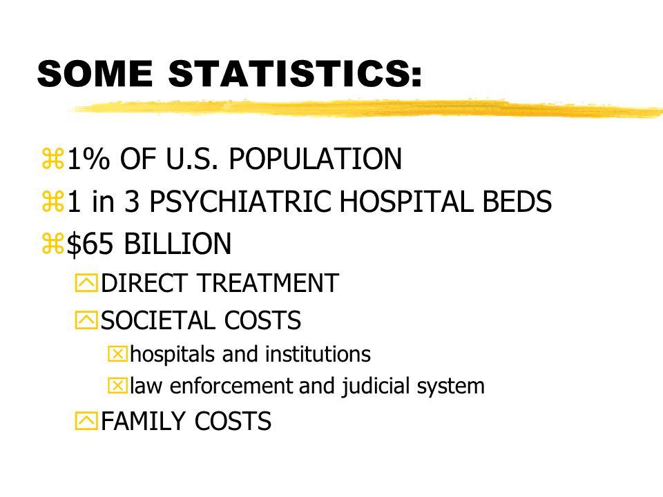 SOME STATISTICS: z1% OF U.S.