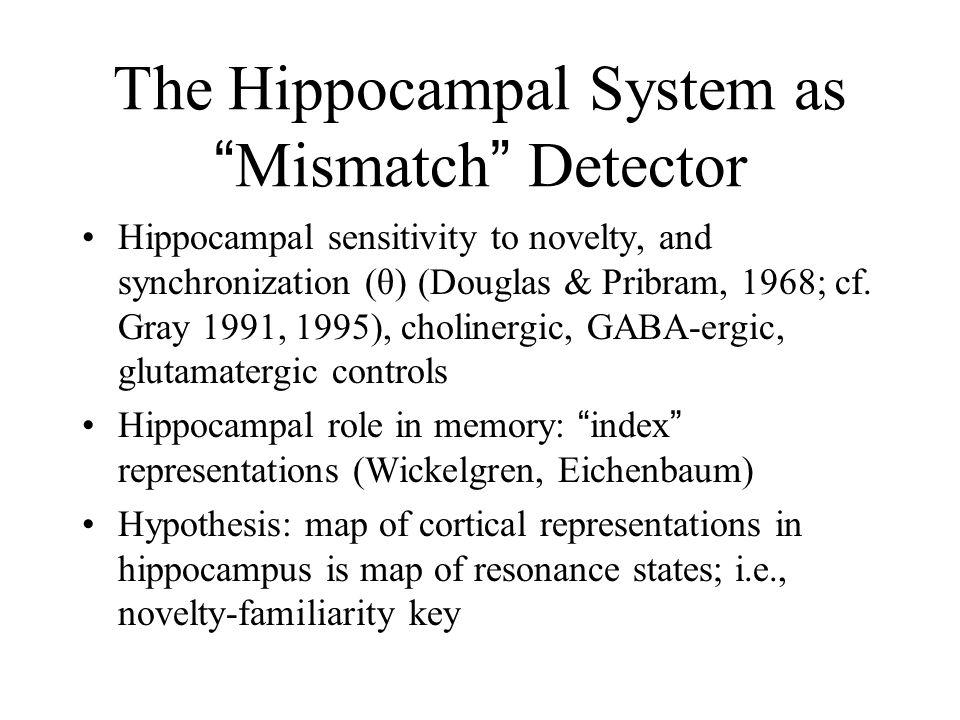 "The Hippocampal System as "" Mismatch "" Detector Hippocampal sensitivity to novelty, and synchronization (θ) (Douglas & Pribram, 1968; cf. Gray 1991, 1"