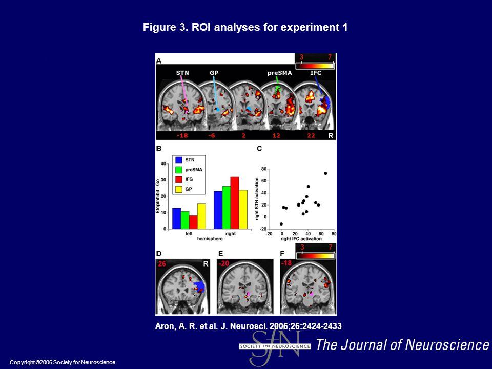 Copyright ©2006 Society for Neuroscience Aron, A. R. et al. J. Neurosci. 2006;26:2424-2433 Figure 3. ROI analyses for experiment 1