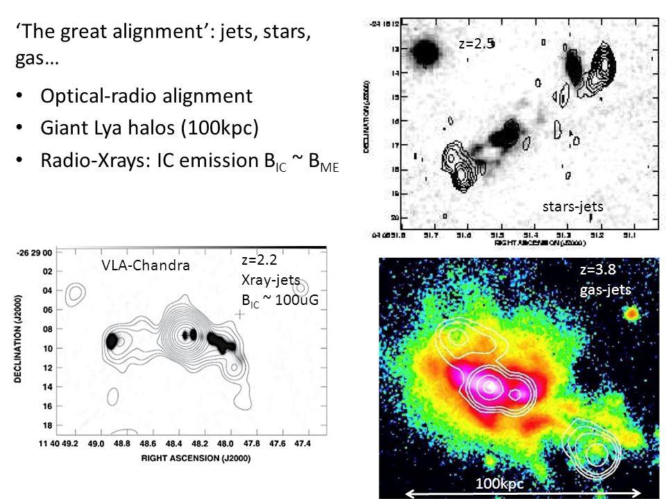 Optical-radio alignment Giant Lya halos (100kpc) Radio-Xrays: IC emission B IC ~ B ME 'The great alignment': jets, stars, gas… VLA-Chandra z=3.8 gas-jets z=2.5 z=2.2 Xray-jets B IC ~ 100uG stars-jets 100kpc