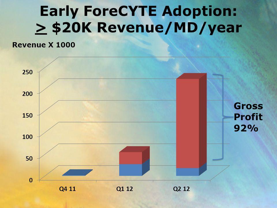 Early ForeCYTE Adoption: > $20K Revenue/MD/year Revenue X 1000 Gross Profit 92%